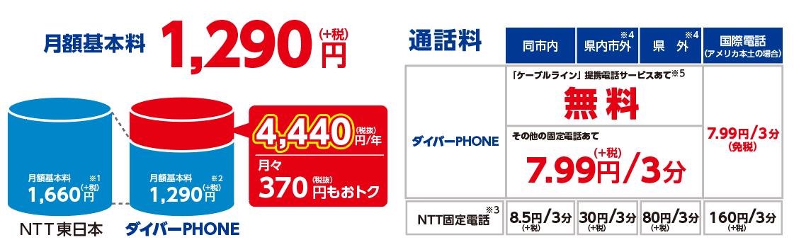 ダイバーPHONE月額基本料・通話料